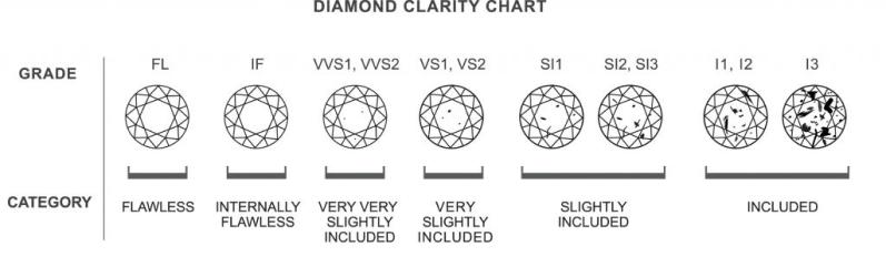 diamond's clarity
